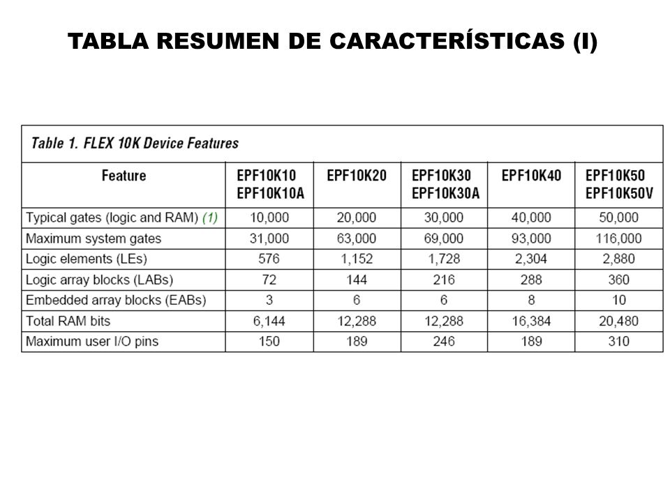 TABLA RESUMEN DE CARACTERÍSTICAS (I)