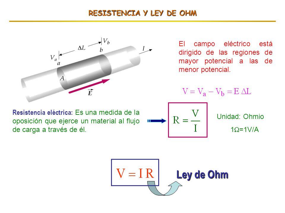 RESISTENCIA Y LEY DE OHM