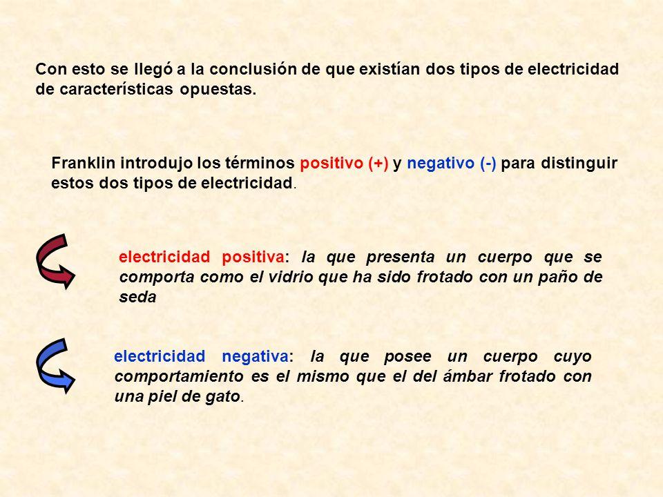 Con esto se llegó a la conclusión de que existían dos tipos de electricidad de características opuestas.