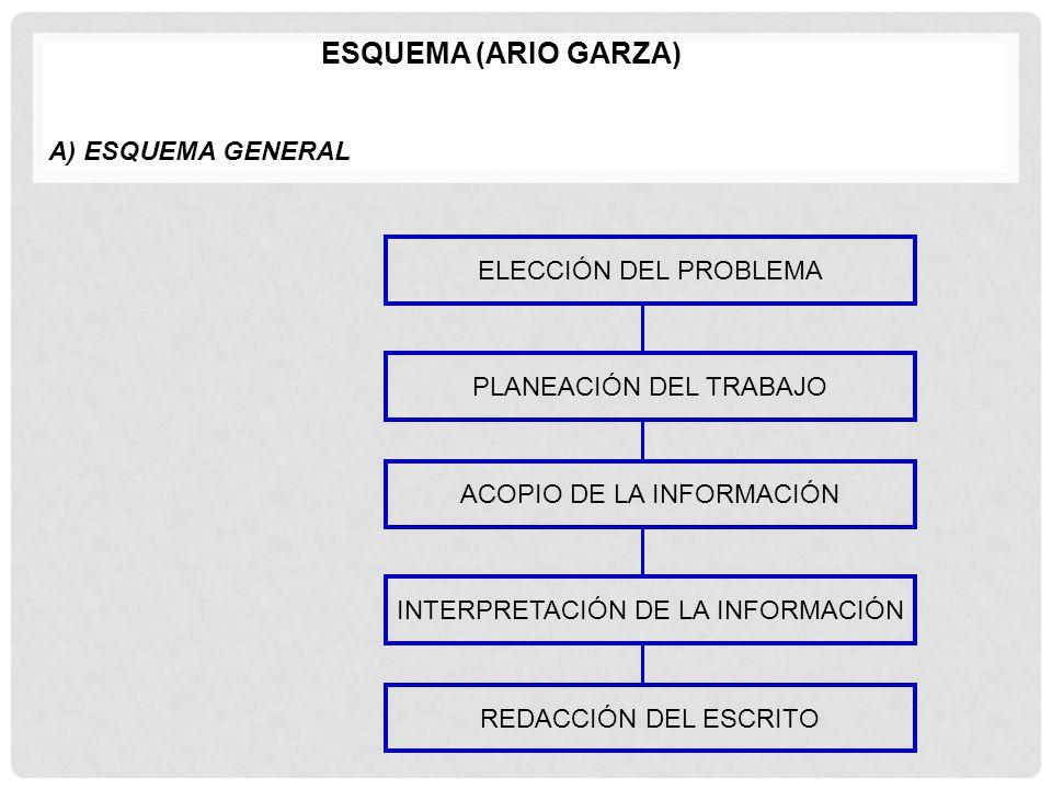 ESQUEMA (ARIO GARZA) A) ESQUEMA GENERAL ELECCIÓN DEL PROBLEMA