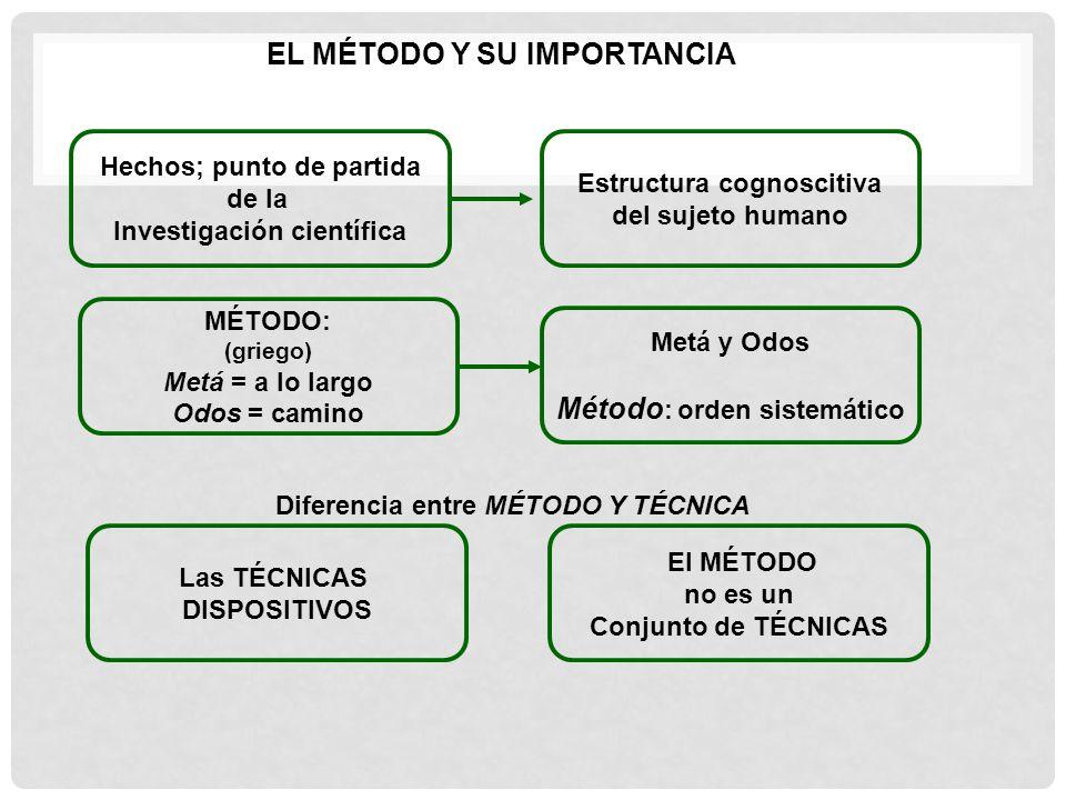 Método: orden sistemático