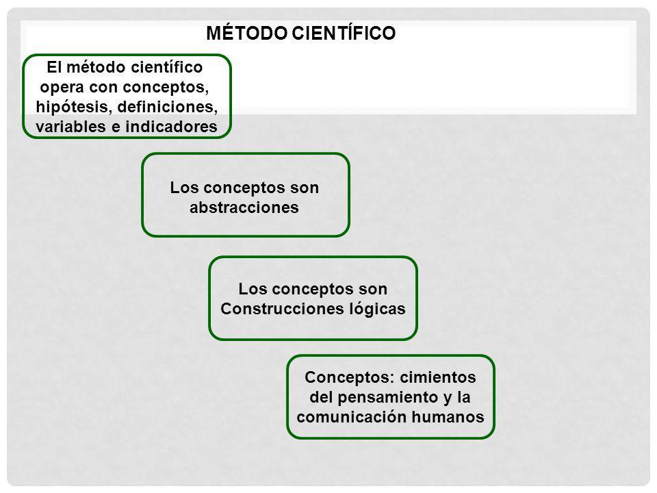 MÉTODO CIENTÍFICO El método científico opera con conceptos,