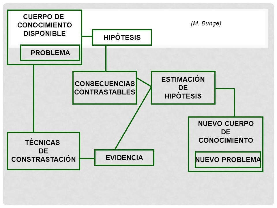 CUERPO DE CONOCIMIENTO DISPONIBLE HIPÓTESIS PROBLEMA ESTIMACIÓN