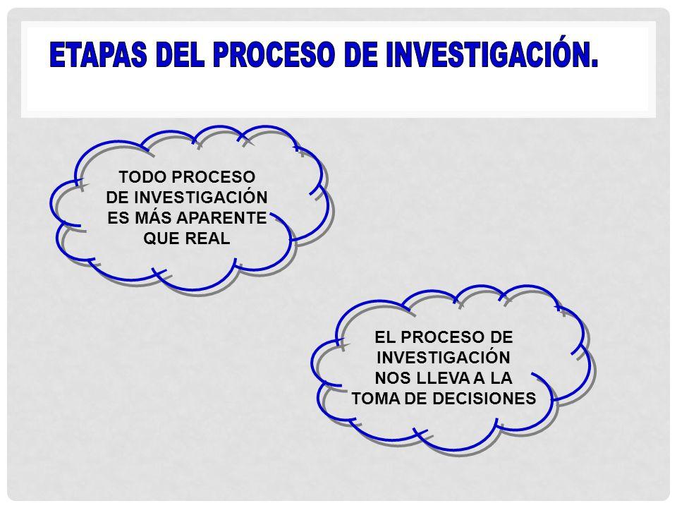 ETAPAS DEL PROCESO DE INVESTIGACIÓN.