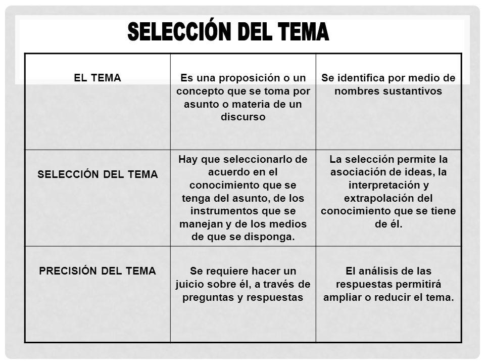 SELECCIÓN DEL TEMA EL TEMA