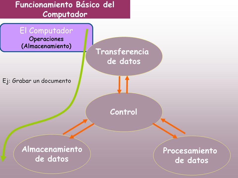 Funcionamiento Básico del Computador Operaciones (Almacenamiento)
