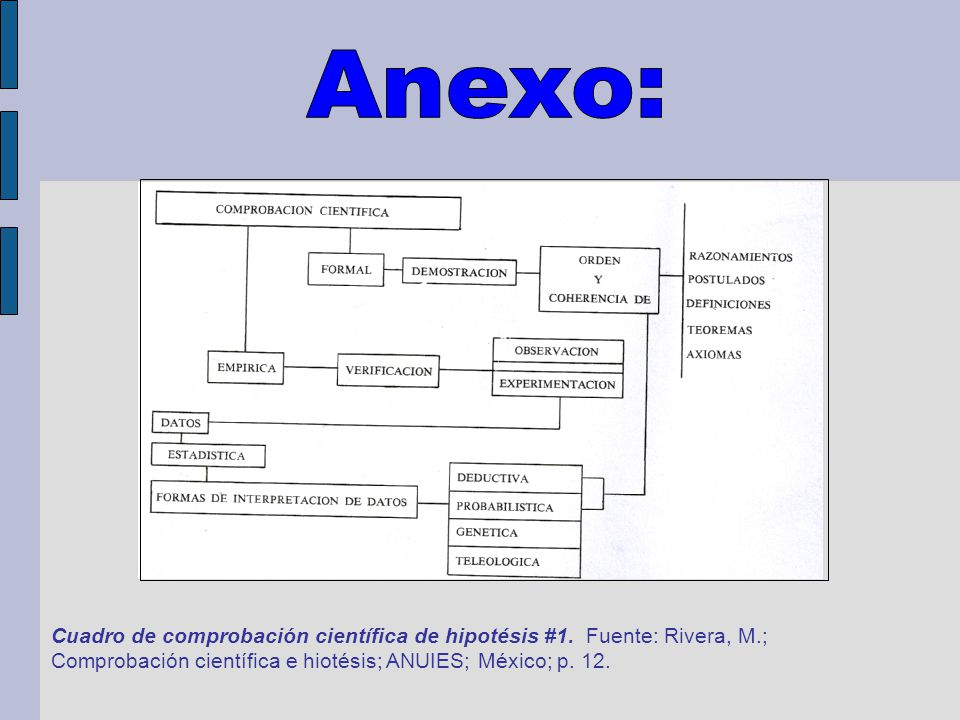 Anexo: Cuadro de comprobación científica de hipotésis #1.