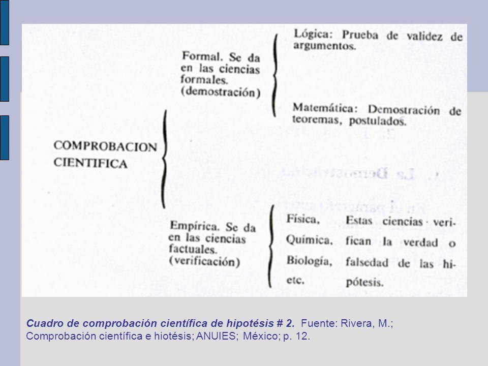 Cuadro de comprobación científica de hipotésis # 2. Fuente: Rivera, M