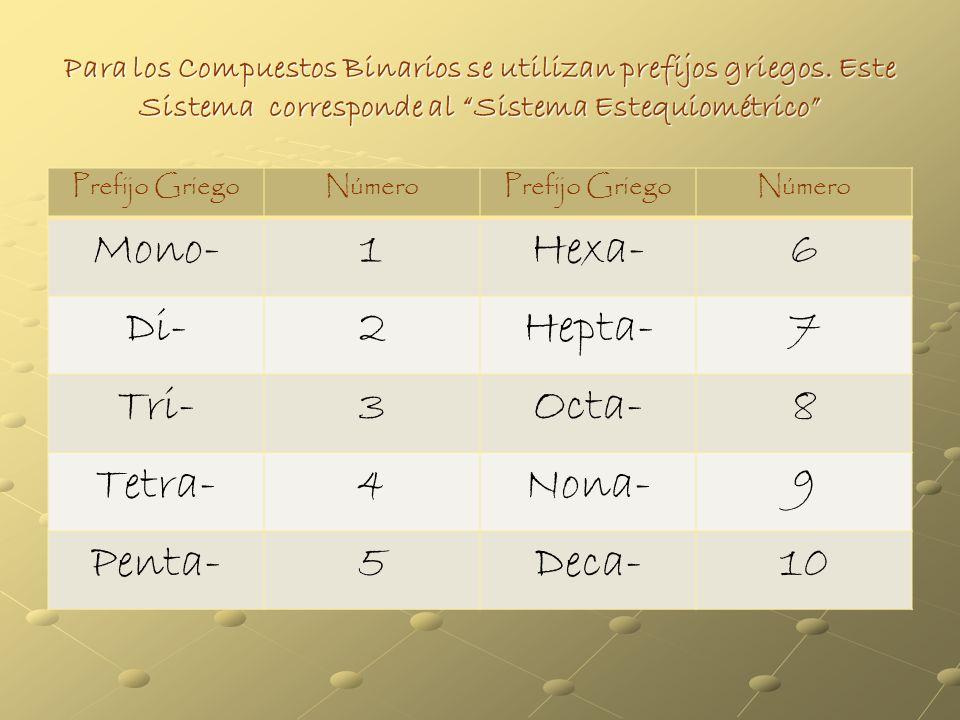 Mono- 1 Hexa- 6 Di- 2 Hepta- 7 Tri- 3 Octa- 8 Tetra- 4 Nona- 9 Penta-