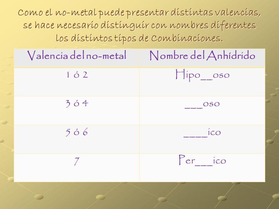 Como el no-metal puede presentar distintas valencias, se hace necesario distinguir con nombres diferentes los distintos tipos de Combinaciones.