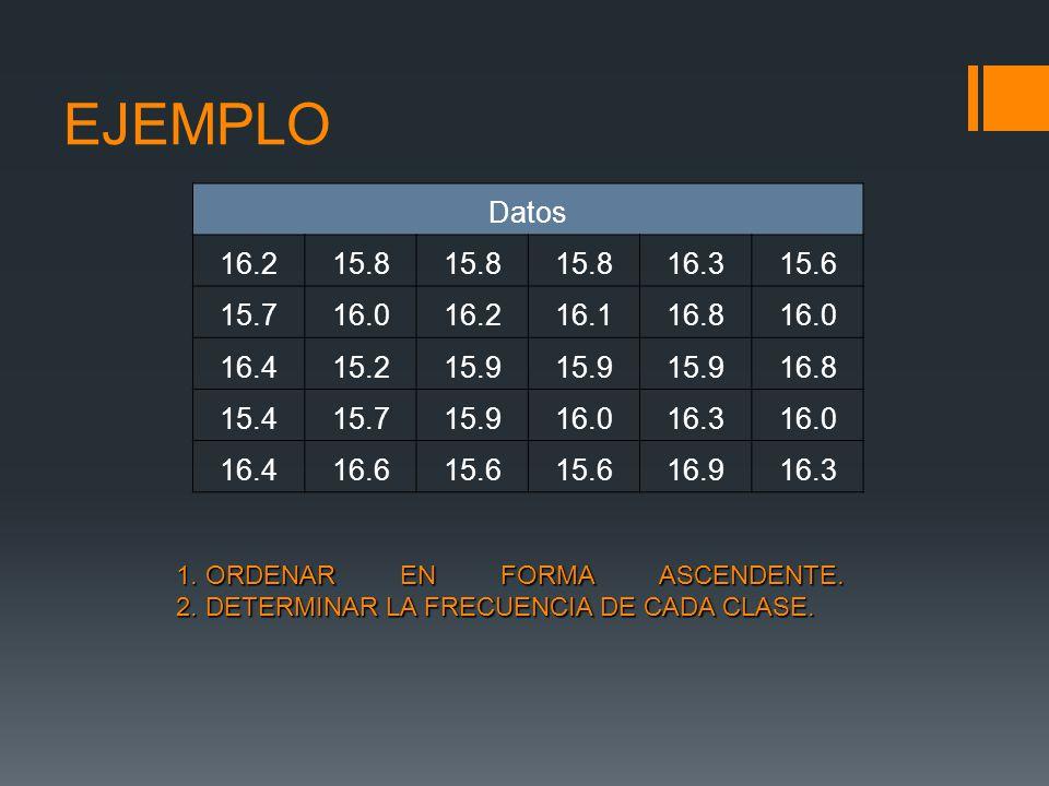 EJEMPLO Datos. 16.2. 15.8. 16.3. 15.6. 15.7. 16.0. 16.1. 16.8. 16.4. 15.2. 15.9. 15.4. 16.6.