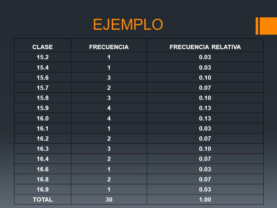 EJEMPLO CLASE FRECUENCIA FRECUENCIA RELATIVA 15.2 1 0.03 15.4 15.6 3