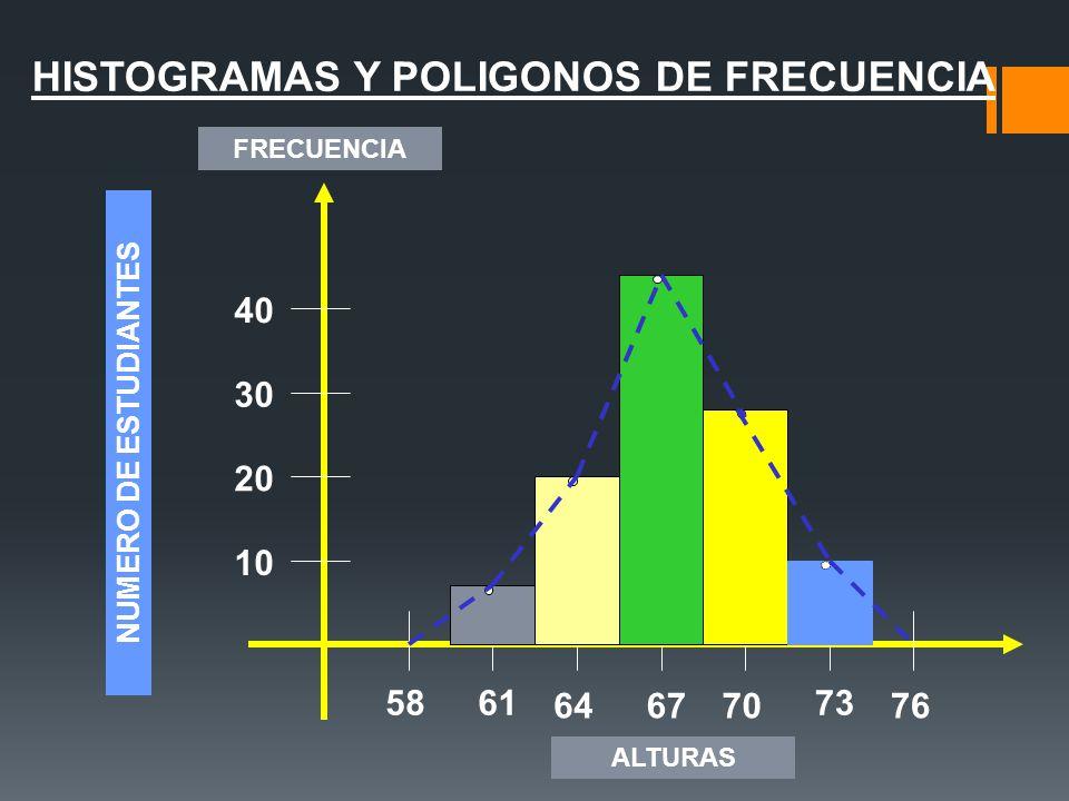 HISTOGRAMAS Y POLIGONOS DE FRECUENCIA