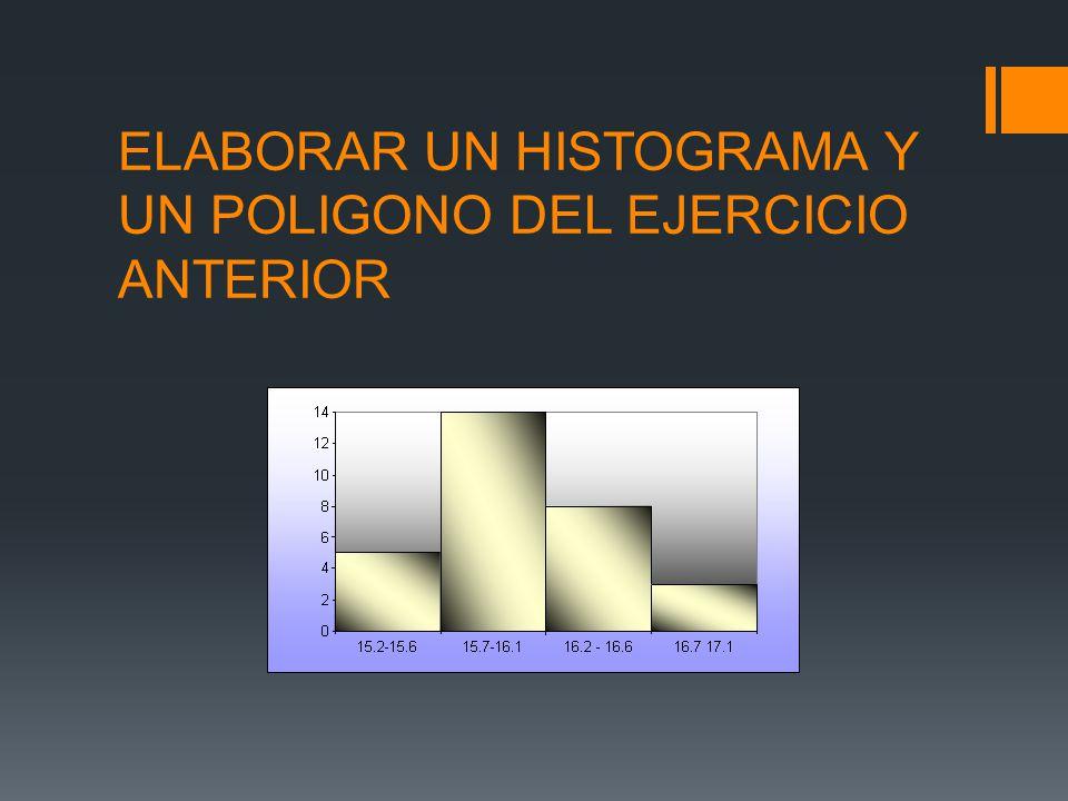 ELABORAR UN HISTOGRAMA Y UN POLIGONO DEL EJERCICIO ANTERIOR