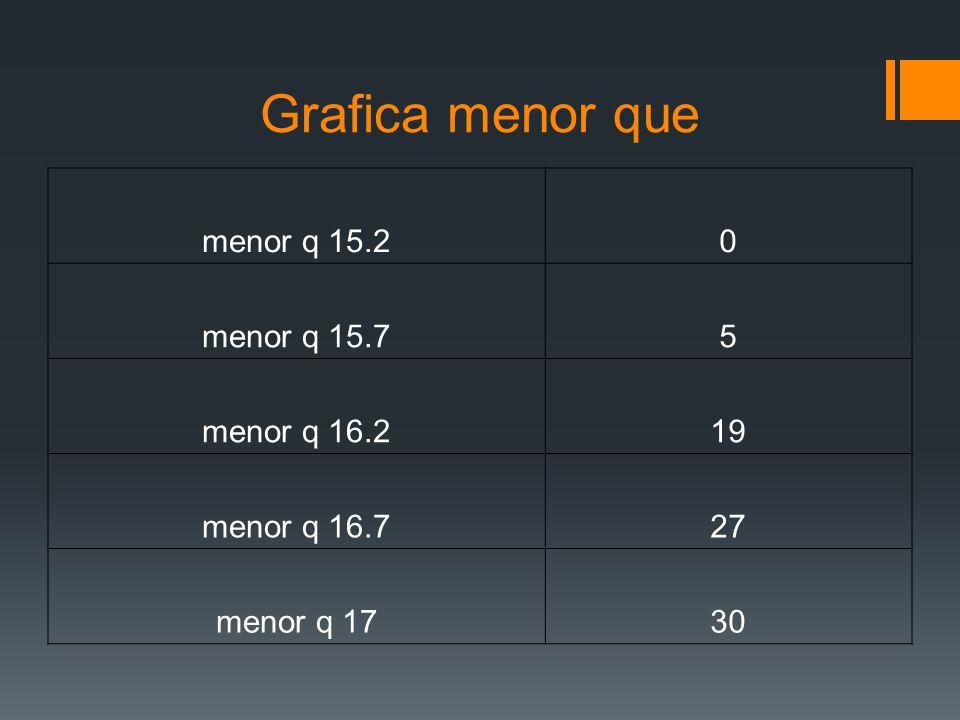 Grafica menor que menor q 15.2 menor q 15.7 5 menor q 16.2 19