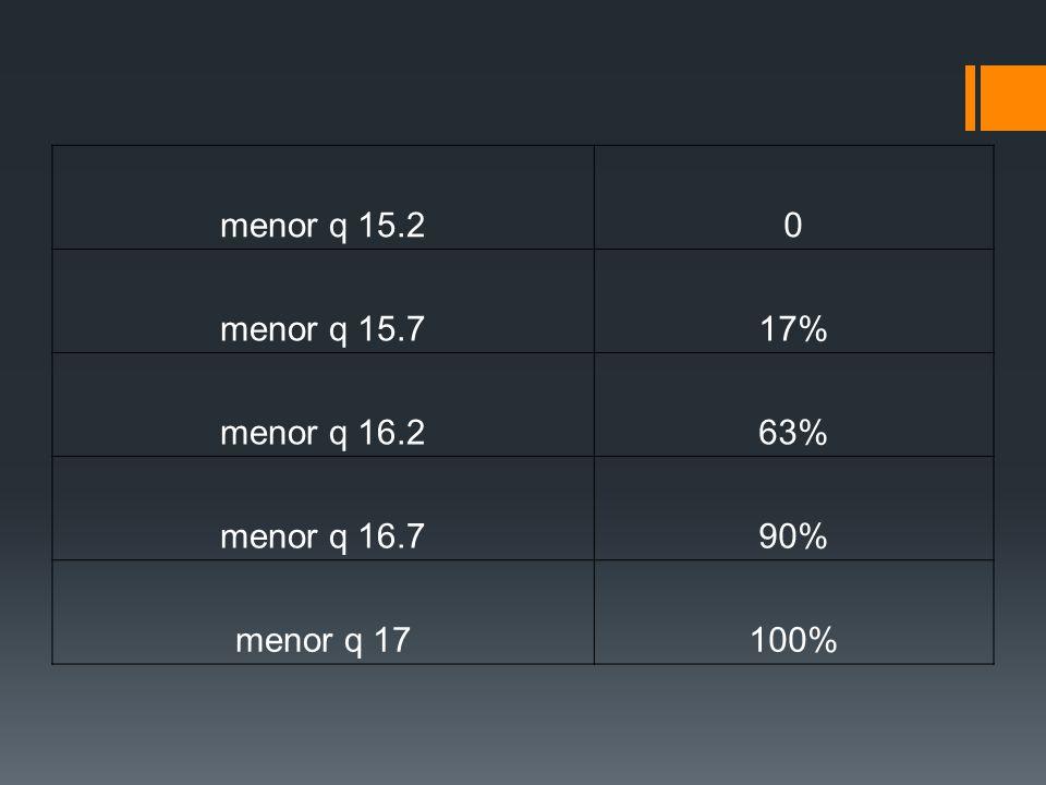 menor q 15.2 menor q 15.7 17% menor q 16.2 63% menor q 16.7 90% menor q 17 100%