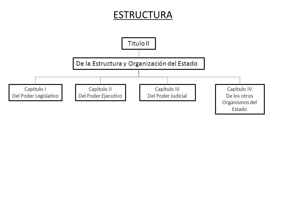 ESTRUCTURA Titulo II De la Estructura y Organización del Estado