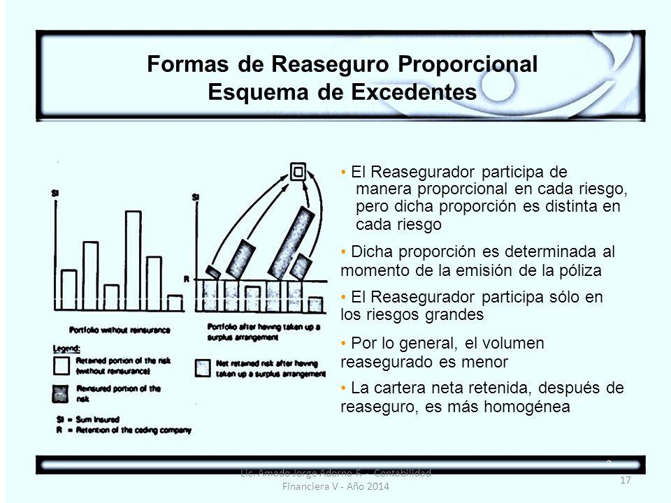 Formas de Reaseguro Proporcional Esquema de Excedentes