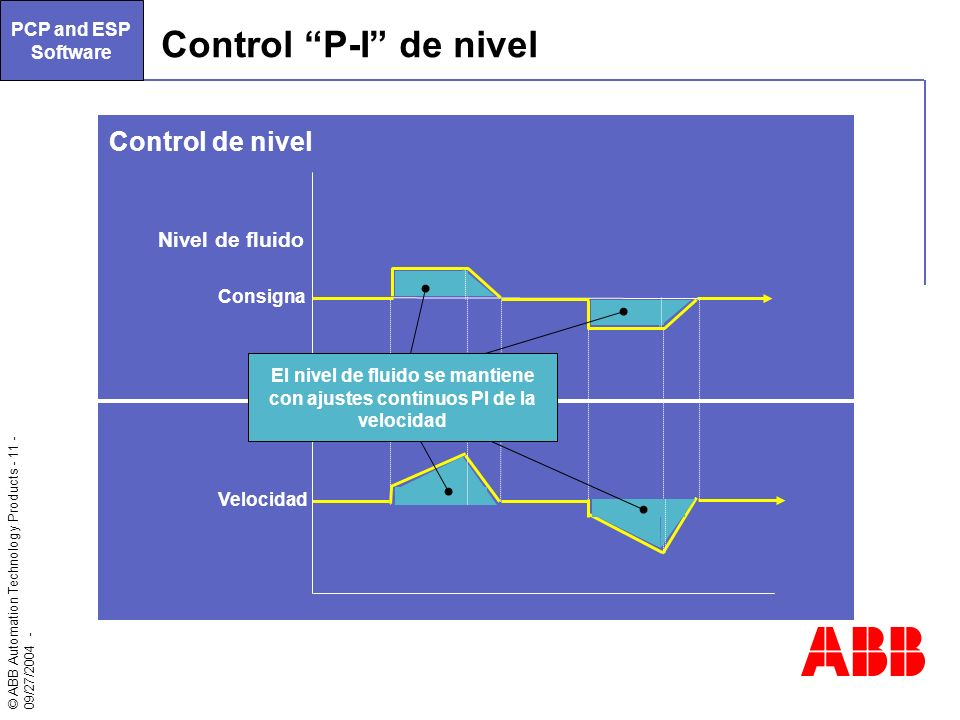 Control P-I de nivel Control de nivel Nivel de fluido
