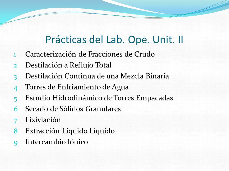 Prácticas del Lab. Ope. Unit. II