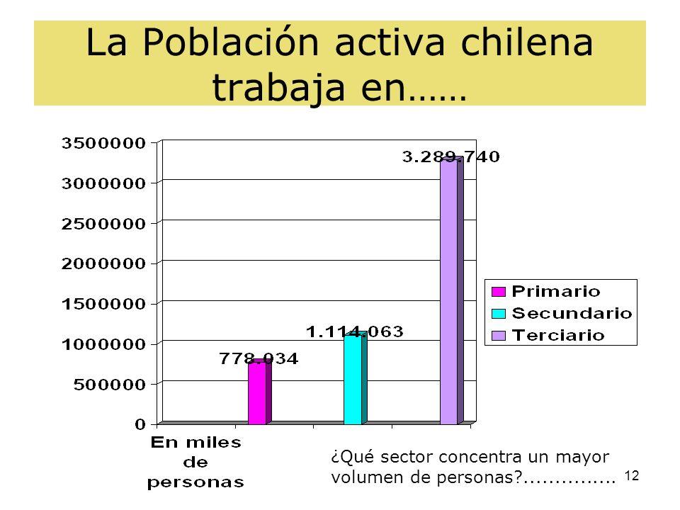 La Población activa chilena trabaja en……