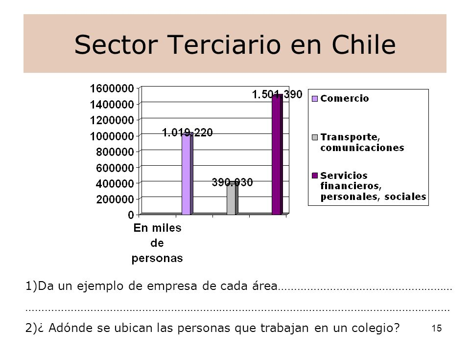 Sector Terciario en Chile