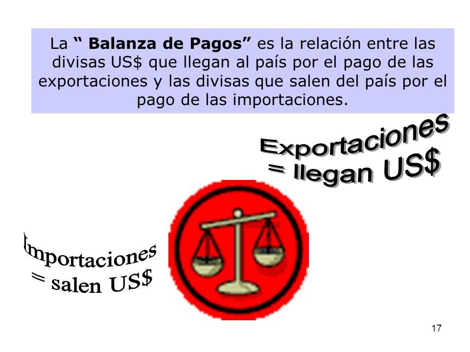 Exportaciones = llegan US$ Importaciones = salen US$