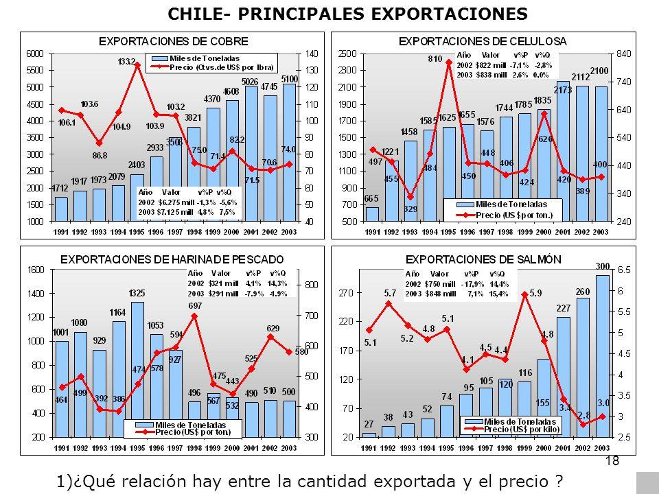 CHILE- PRINCIPALES EXPORTACIONES