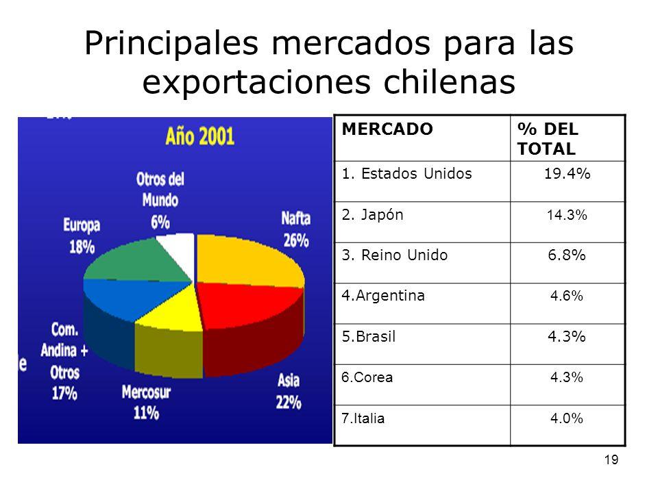 Principales mercados para las exportaciones chilenas