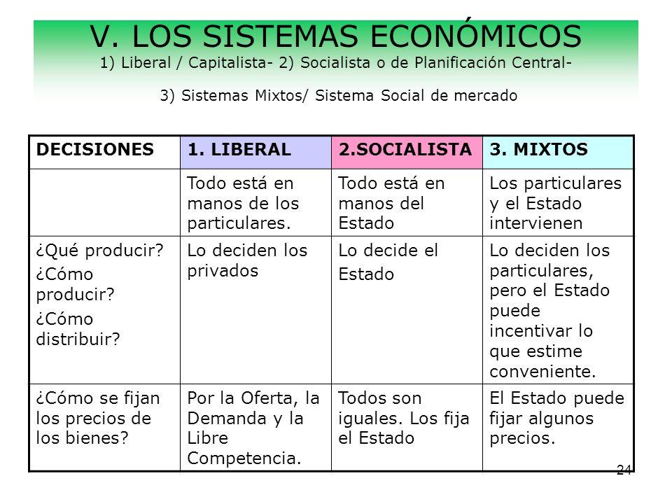 V. LOS SISTEMAS ECONÓMICOS 1) Liberal / Capitalista- 2) Socialista o de Planificación Central- 3) Sistemas Mixtos/ Sistema Social de mercado