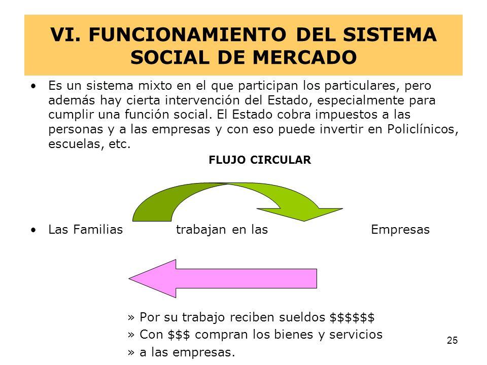VI. FUNCIONAMIENTO DEL SISTEMA SOCIAL DE MERCADO