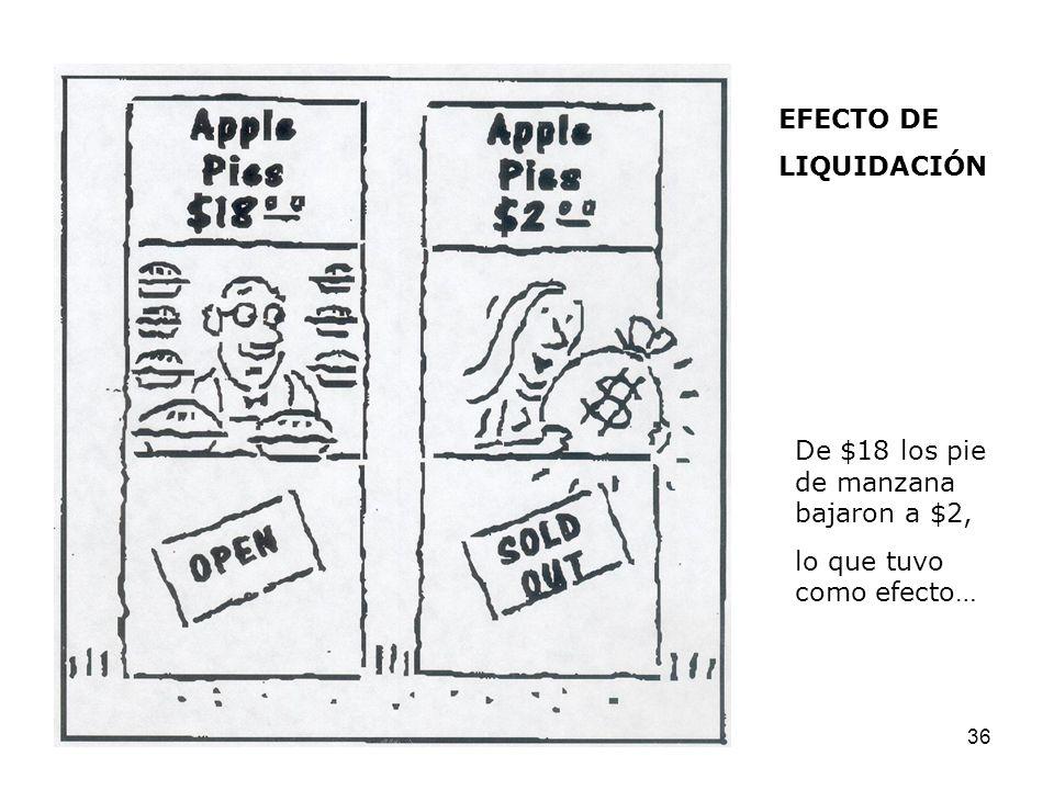 EFECTO DE LIQUIDACIÓN De $18 los pie de manzana bajaron a $2, lo que tuvo como efecto…