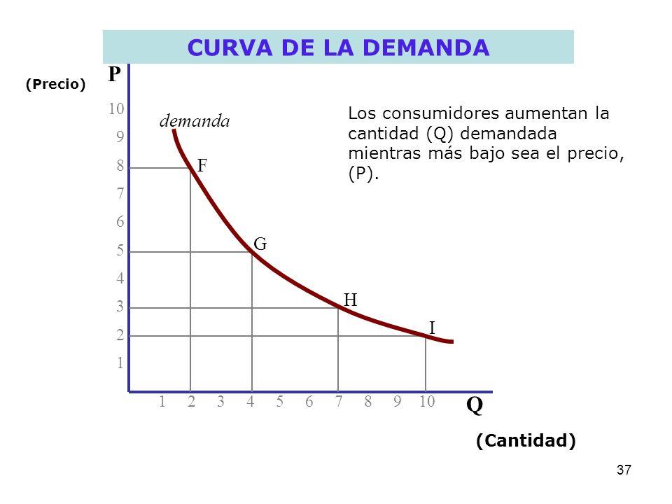 CURVA DE LA DEMANDA P Q demanda F G H I 10