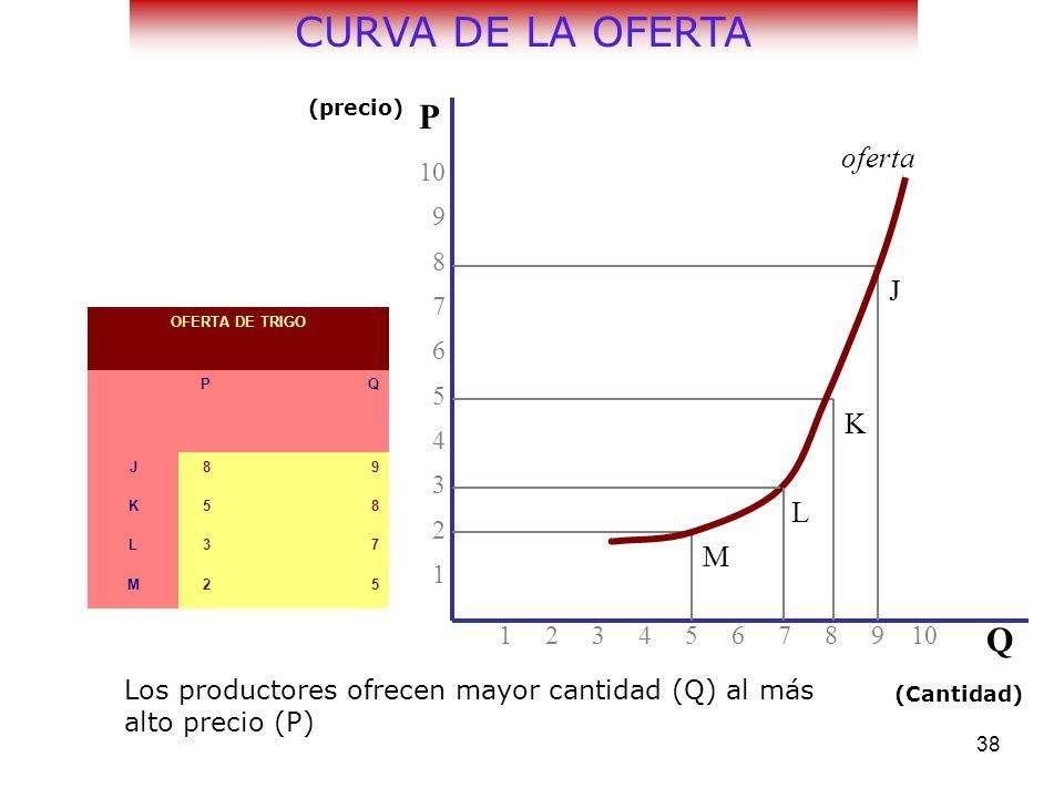 CURVA DE LA OFERTA P Q oferta J K L M 10 9 8 7 6 5 4 3 2 1