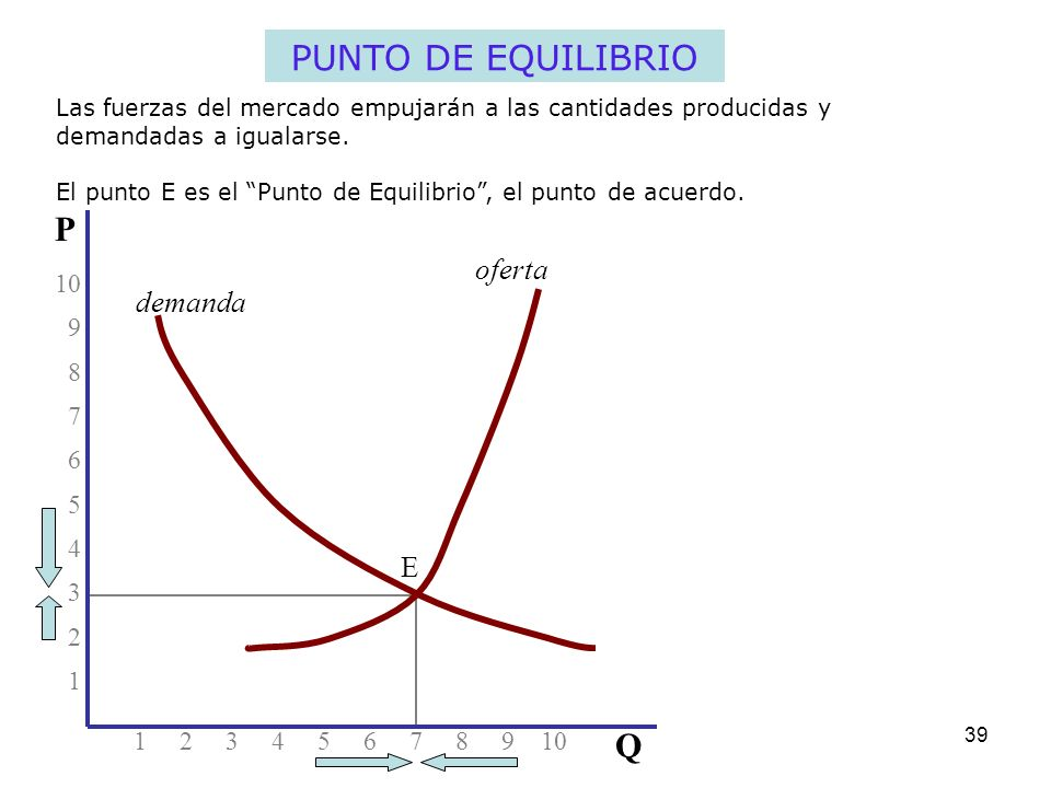 PUNTO DE EQUILIBRIO P Q oferta demanda E 10 9 8 7 6 5 4 3 2 1