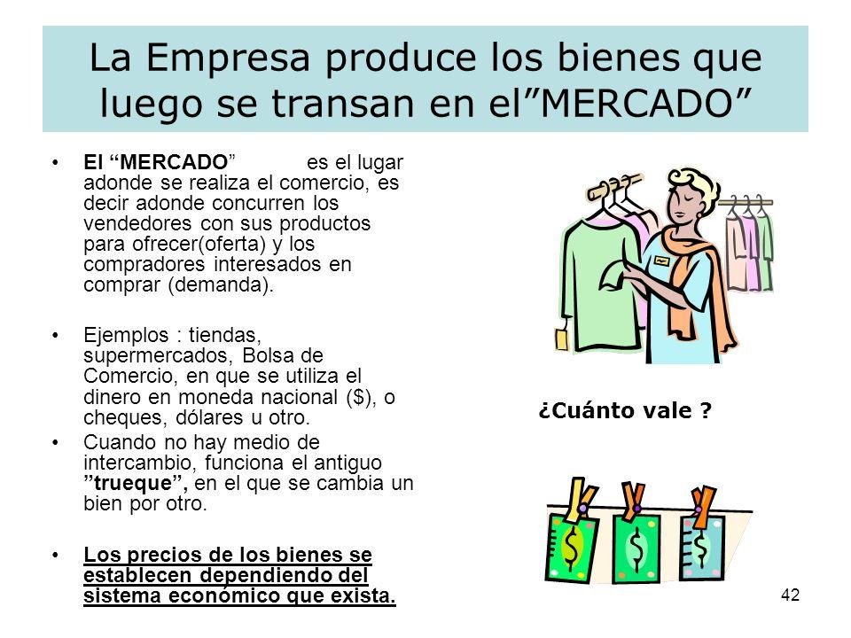 La Empresa produce los bienes que luego se transan en el MERCADO