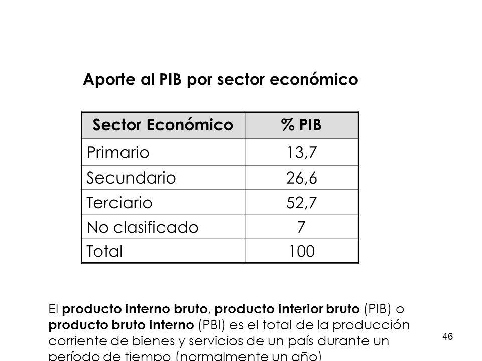 Aporte al PIB por sector económico Sector Económico % PIB Primario