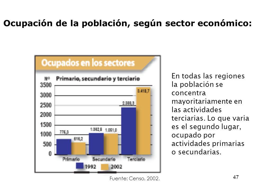 Ocupación de la población, según sector económico: