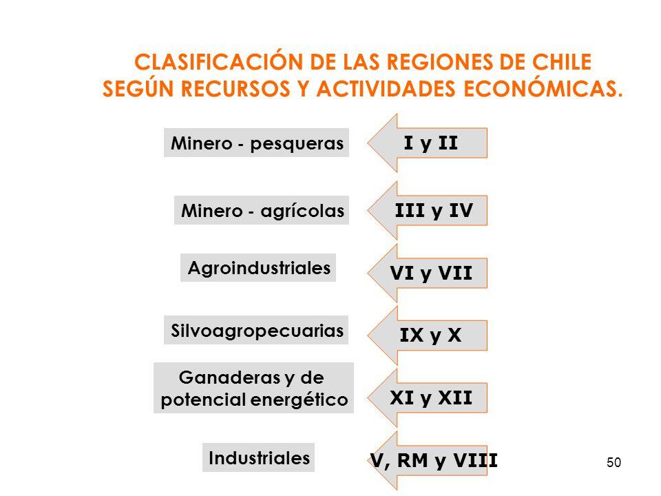 CLASIFICACIÓN DE LAS REGIONES DE CHILE