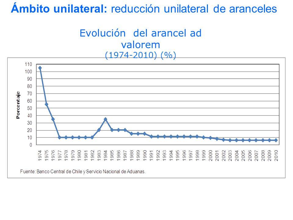 Ámbito unilateral: reducción unilateral de aranceles