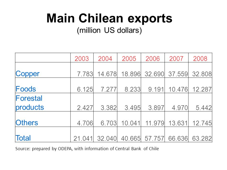 Main Chilean exports (million US dollars)