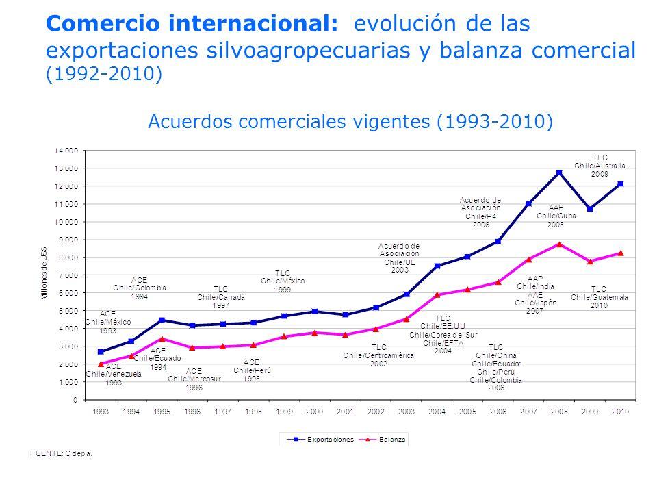 Acuerdos comerciales vigentes (1993-2010)