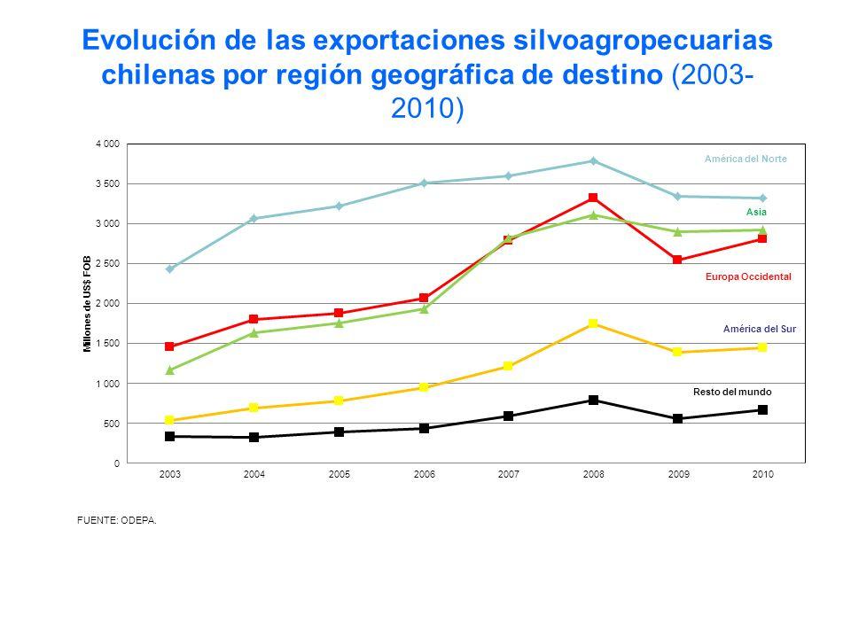 Evolución de las exportaciones silvoagropecuarias chilenas por región geográfica de destino (2003- 2010)