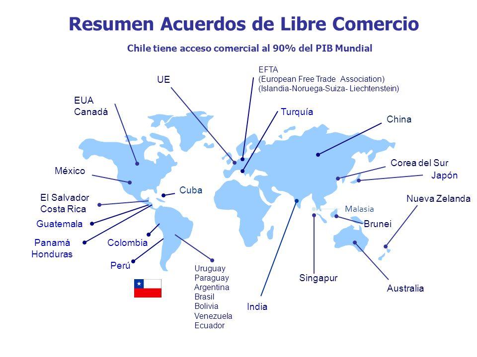 Resumen Acuerdos de Libre Comercio