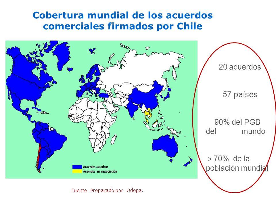 Cobertura mundial de los acuerdos comerciales firmados por Chile
