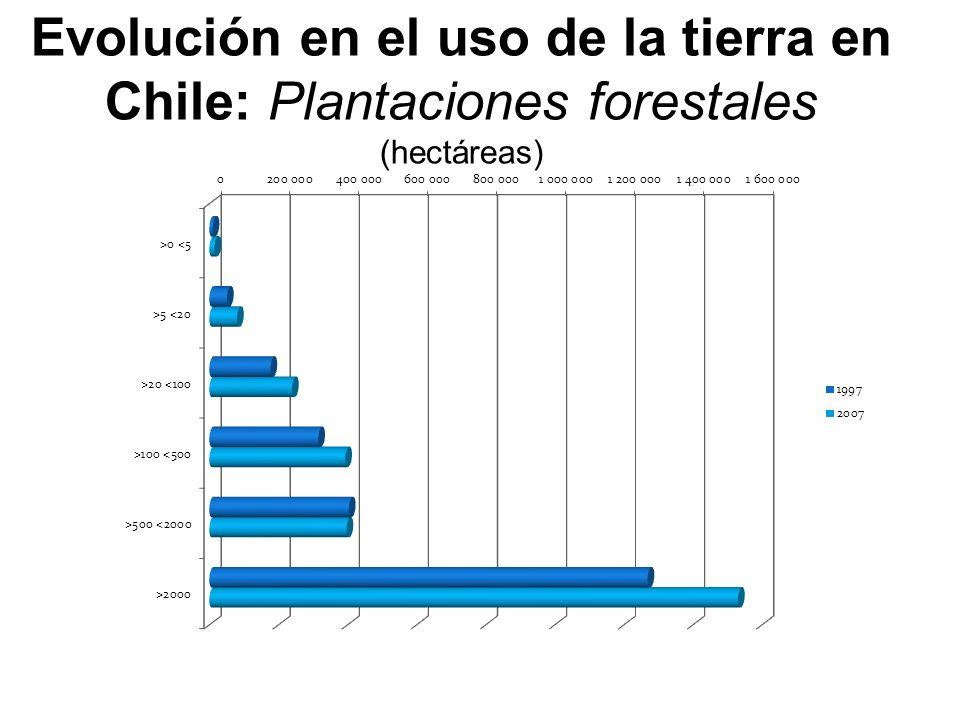 Evolución en el uso de la tierra en Chile: Plantaciones forestales (hectáreas)