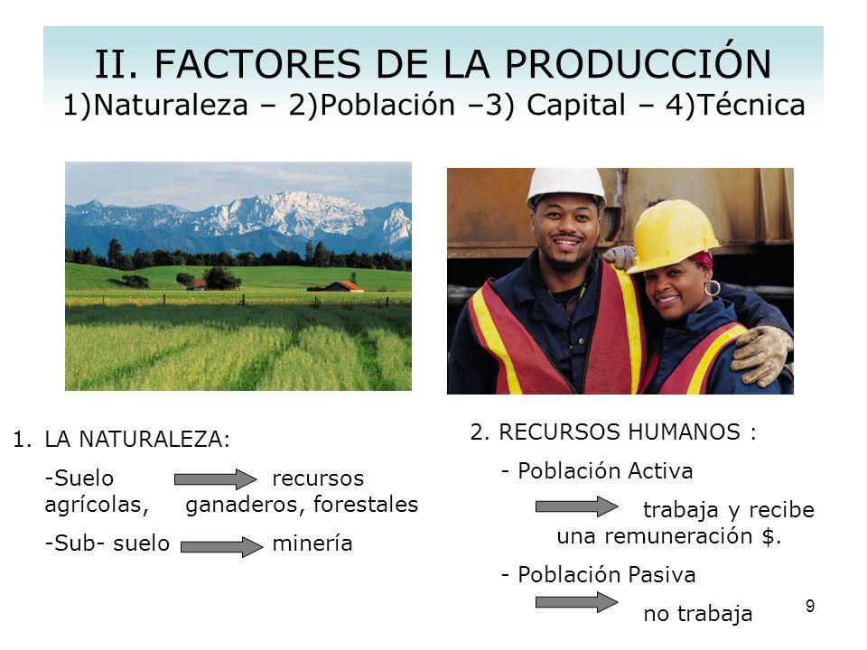 II. FACTORES DE LA PRODUCCIÓN 1)Naturaleza – 2)Población –3) Capital – 4)Técnica