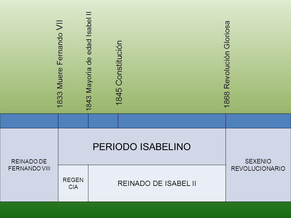 PERIODO ISABELINO 1845 Constitución 1833 Muere Fernando VII