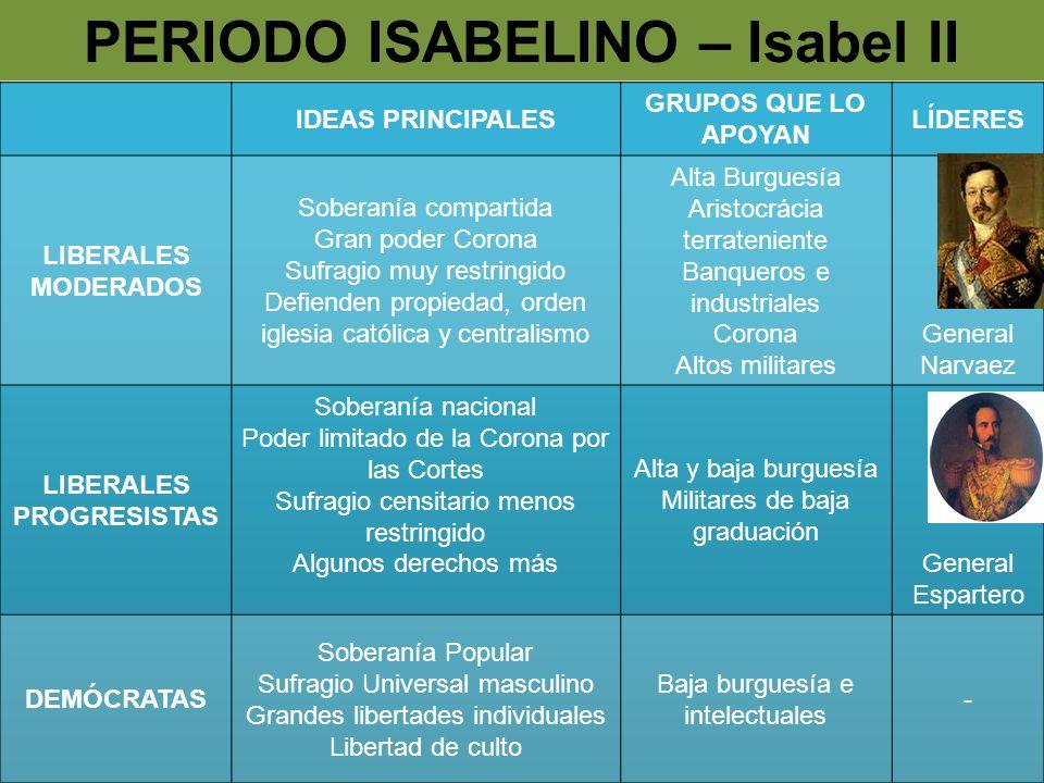 PERIODO ISABELINO – Isabel II LIBERALES PROGRESISTAS