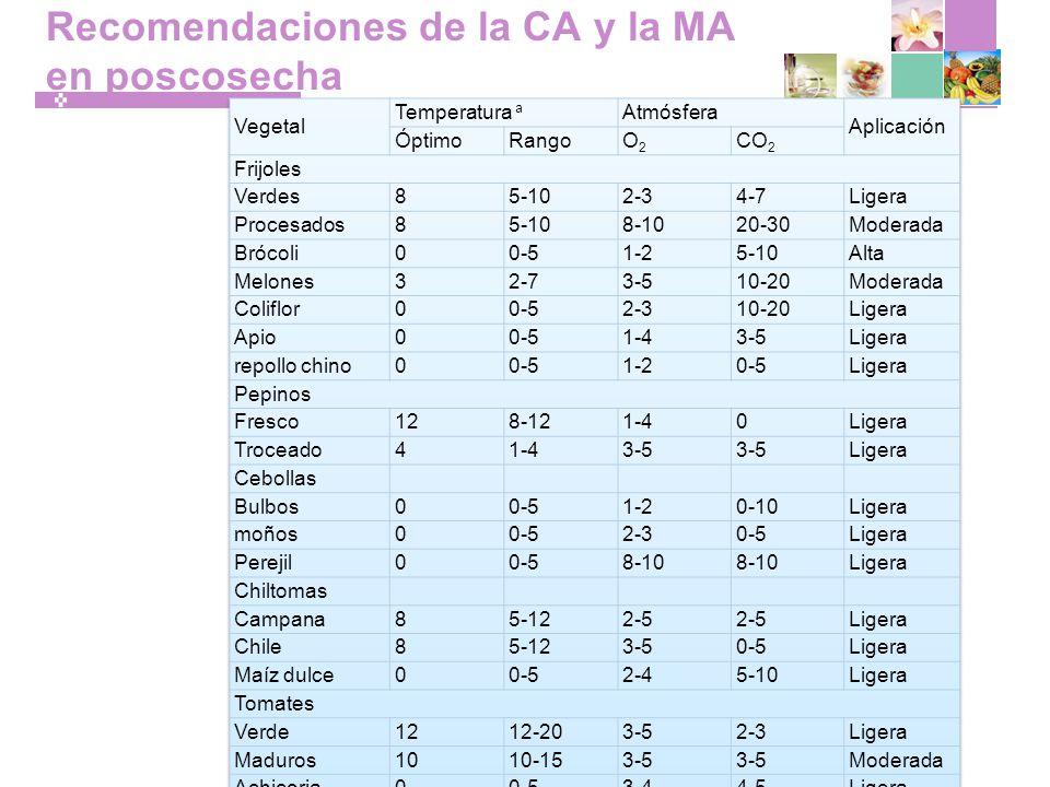 Recomendaciones de la CA y la MA en poscosecha